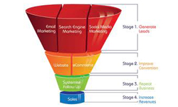 Building A Fantastic Sales Funnel