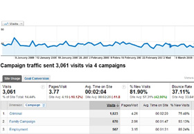 conversion-google-analytics