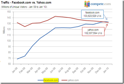 Compete Traffic Comparison Facebook