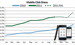 Mobile Will Account For Nearly 20% of PPC Traffic This December