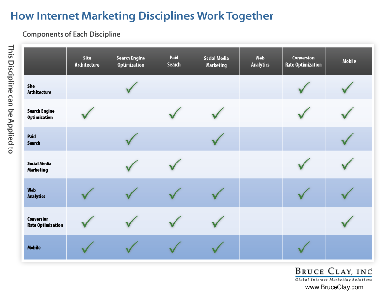 4 Ways Internet Marketing And Internet Advertising Are Different - TechWyse 'Rise to the Top' Blog