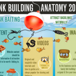 Link Building Anatomy 2012 Infographic