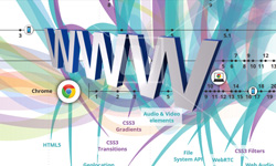 History of the Internet in a Nutshell [Infographic]