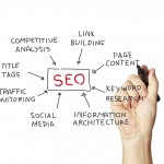 SEO Components Your Blog Should Have