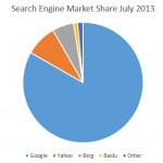 Search Engine Market Share July 2013