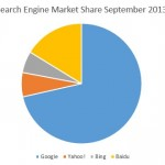 Search Engine Market Share September 2013