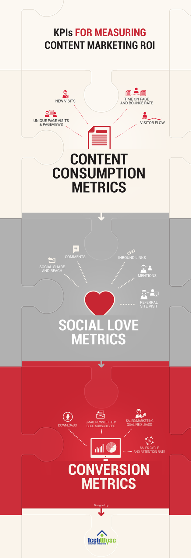 KPIs for measuring content marketing ROI