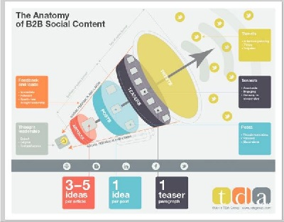 The Anatomy of B2B Social Content