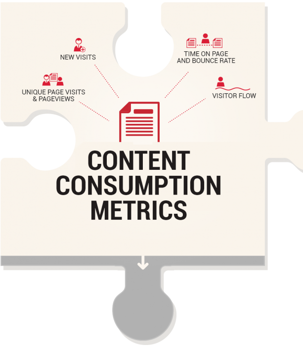 Content  Consumption Metrics-KPIs for measuring content marketing ROI