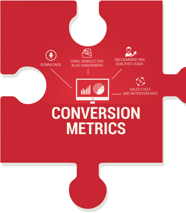 Conversion Metrics-KPIs for measuring content marketing ROI