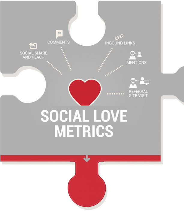 Social Love Metrics-KPIs for measuring content marketing ROI
