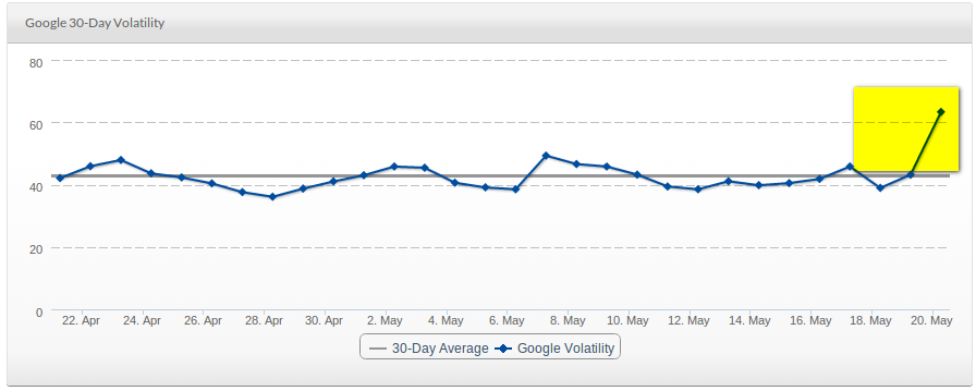 30 day SERPs volatility Index from serps.com.