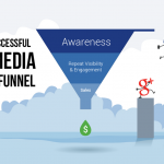 How to Build a Successful Social Media Marketing Funnel