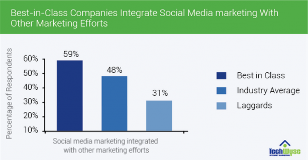 Integrate Social Media Marketing