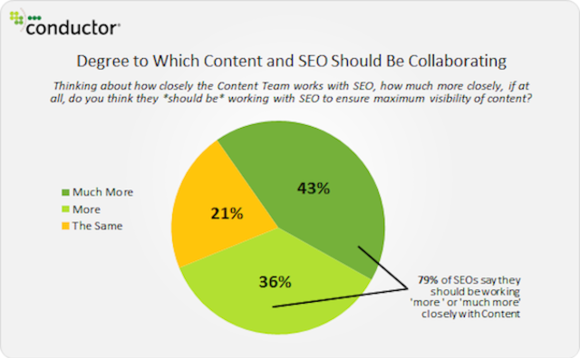 11degree-content-and-seo-should-collaborate-conductor-580x358