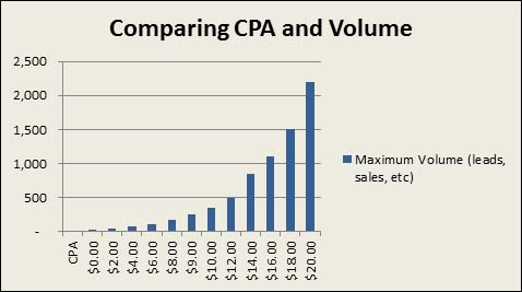comparing cpa and volume
