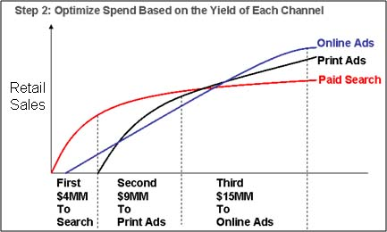 optimize spend