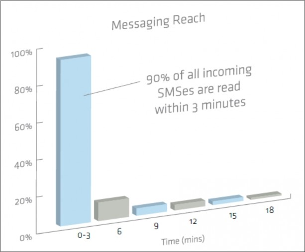 The Present State Of SMS