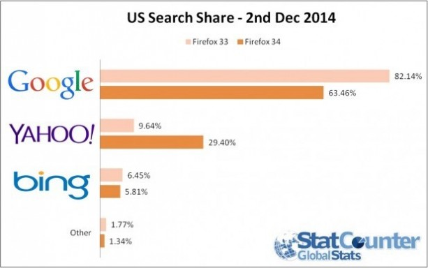 USSearchShare