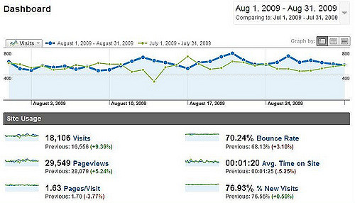 Google Analytics Flickr