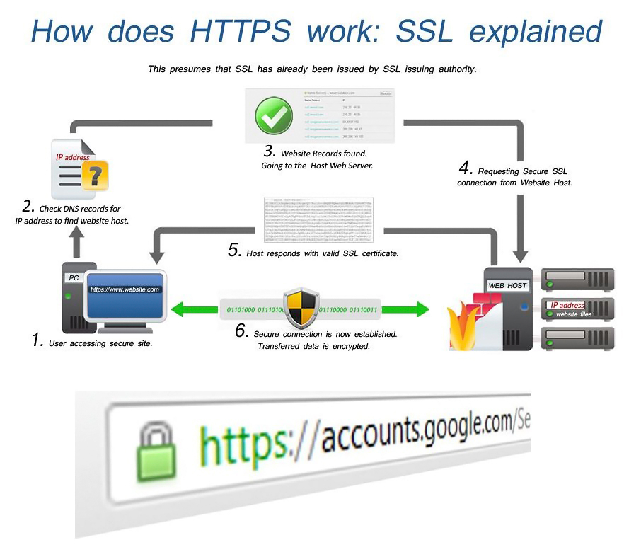 https working
