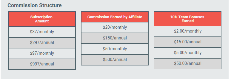affiliate-marketing-commission-structure