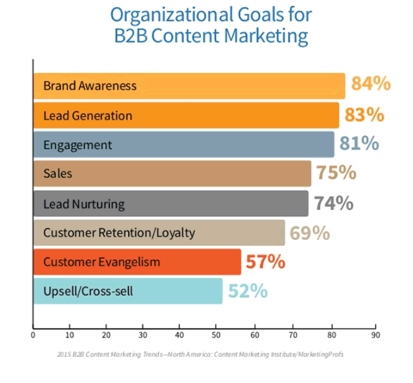 goal-for B2B content marketing