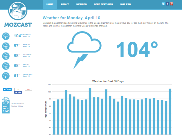Mozcast showing SERP weather