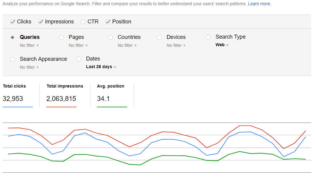 searchconsole graph showing traffic and impressions