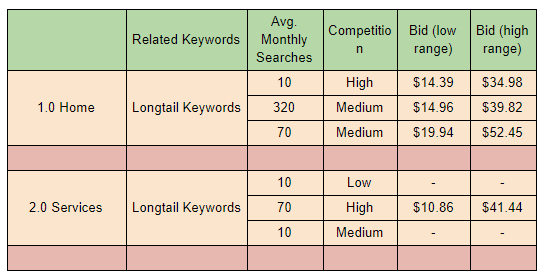 keyword mapping example